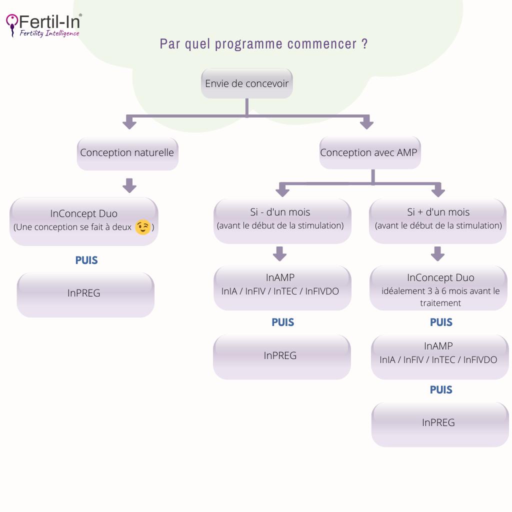 Choix Programme Fertil In